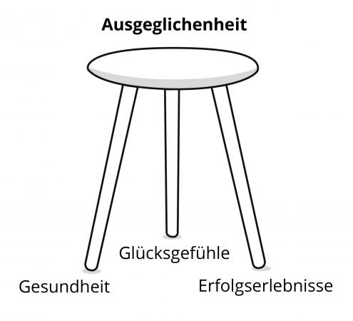 dreibeiniger_stuhl_deutsch